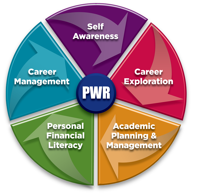 ICAP graphic illustrating postsecondary and workforce readiness (PWR) at the core and 5 planning elements: Self Discovery, Career Exploration, Academic Planning and Management, Personal Financial Literacy, and Career Management