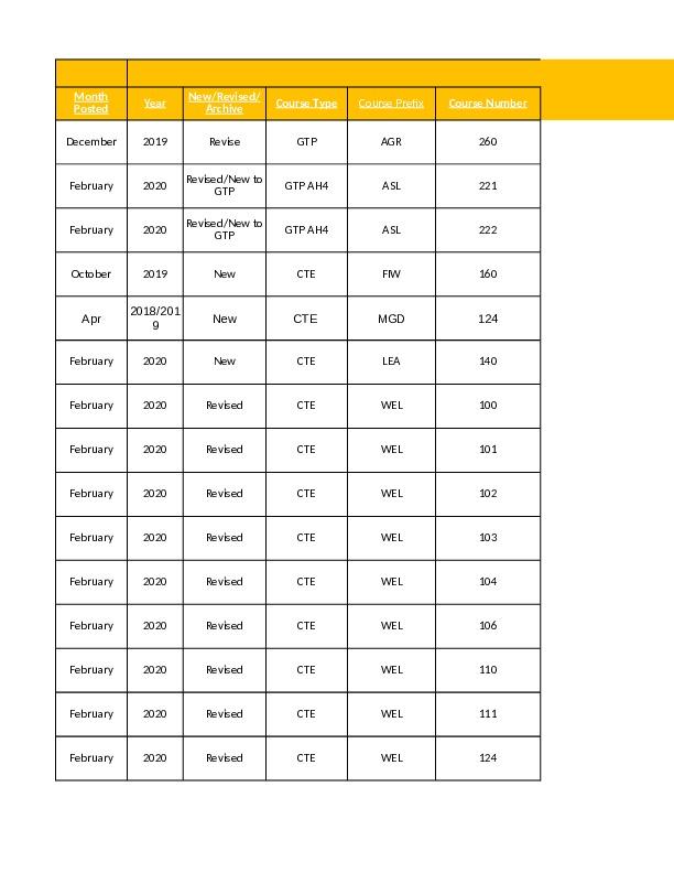 April 2020 Bulletin Board Excel