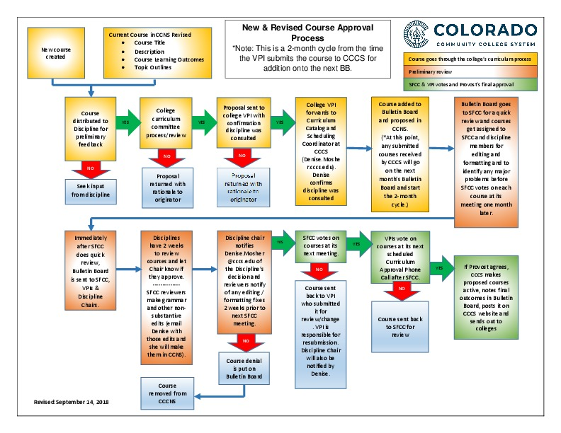 Flowchart-New Revised Course Approval Process PDF