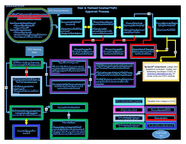 Flowchart – New Revised Course Approval Process PDF